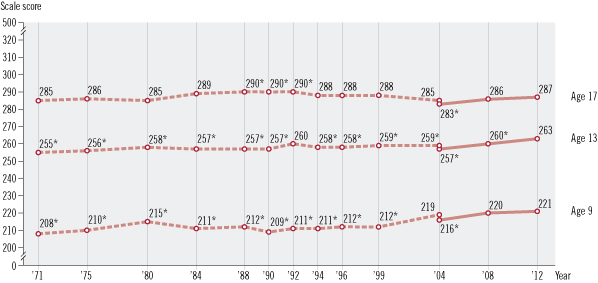 Image of a line graph with three horizontal lines showing average scores for age 9, age 13, and age 17 students. The X axis is labeled year and shows various years from 1971 through 2012. The Y axis is labeled scale score and shows a range of scores from 0 to 500. Each horizontal line consists of two assessment variations: original assessment format and revised assessment format.        There are two data points in the transition year between original and revised formats.        For Reading age 9: The original format was used, In 1971 = 208, significantly different from 2012;        In 1975 = 210, significantly different from 2012; In 1980 = 215, significantly different from 2012;        In 1984 = 211, significantly different from 2012; In 1988 = 212, significantly different from 2012;         In 1990 = 209, significantly different from 2012; In 1992 = 211, significantly different from 2012;         In 1994 = 211, significantly different from 2012; In 1996 = 212, significantly different from 2012; In 1999 =         212, significantly different from 2012; In 2004 = 219; The revised format was used, In 2004 = 216,         significantly different from 2012; In 2008 = 220; and In 2012 = 221. For Reading age 13:         The original format was used, In 1971 = 255, significantly different from 2012; In 1975 = 256,         significantly different from 2012; In 1980 = 258, significantly different from 2012; In 1984 = 257,         significantly different from 2012; In 1988 = 257, significantly different from 2012; In 1990 = 257,         significantly different from 2012; In 1992 = 260; In 1994 = 258, significantly different from 2012;         In 1996 = 258, significantly different from 2012; In 1999 = 259, significantly different from 2012;         In 2004 = 259, significantly different from 2012; The revised format was used, In 2004 = 257,          significantly different from 2012; In 2008 = 260, significantly different from 2012; and In 2012 = 263.          For Reading age 17: The original format was used, In 1971 = 285; In 1975 = 286; In 1980 = 285;          In 1984 = 289; In 1988 = 290, significantly different from 2012; In 1990 = 290, significantly different from 2012; In 1992 = 290, significantly different from 2012; In 1994 = 288; In 1996 = 288; In 1999 = 288; In 2004 = 285;           The revised format was used, In 2004 = 283, significantly different from 2012; In 2008 = 286; and In 2012 = 287.