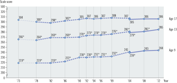 Image of a line graph with three horizontal lines showing average scores for age 9, age 13, and age 17 students. The X axis is labeled year and shows various years from 1973 through 2012. The Y axis is labeled scale score and shows a range of scores from 0 to 500. Each horizontal line consists of three assessment variations: original assessment format, and revised assessment format, and extrapolated data. There are two data points in the transition year between original and revised formats. For Mathematics age 9: The scores were extrapolated In 1973 = 219, significantly different from 2012; The original format was used, In 1978 = 219, significantly different from 2012; In 1982 = 219, significantly different from 2012; In 1986 = 222, significantly different from 2012; In 1990 = 230, significantly different from 2012; In 1992 = 230, significantly different from 2012; In 1994 = 231, significantly different from 2012; In 1996 = 231, significantly different from 2012; In 1999 = 232, significantly different from 2012; In 2004 = 241; The revised format was used, In 2004 = 239, significantly different from 2012; In 2008 = 243; and In 2012 = 244. For Mathematics age 13: The scores were extrapolated In 1973 = 266, significantly different from 2012; The original format was used, In 1978 = 264, significantly different from 2012; In 1982 = 269, significantly different from 2012; In 1986 = 269, significantly different from 2012; In 1990 = 270, significantly different from 2012; In 1992 = 273, significantly different from 2012; In 1994 = 274, significantly different from 2012; In 1996 = 274, significantly different from 2012; In 1999 = 276, significantly different from 2012; In 2004 = 281, significantly different from 2012; The revised format was used, In 2004 = 279, significantly different from 2012; In 2008 = 281, significantly different from 2012; and In 2012 = 285. For Mathematics age 17: The scores were extrapolated In 1973 = 304; The original format was used, In 1978 = 300, significantly different from 2012; In 1982 = 298, significantly different from 2012; In 1986 = 302, significantly different from 2012; In 1990 = 305; In 1992 = 307; In 1994 = 306; In 1996 = 307; In 1999 = 308; In 2004 = 307; The revised format was used, In 2004 = 305; In 2008 = 306; and In 2012 = 306.