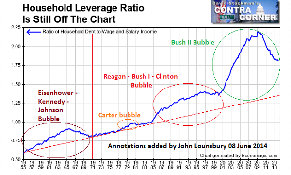 household-leverage-stockman-2014-may-26-annotated-600x360