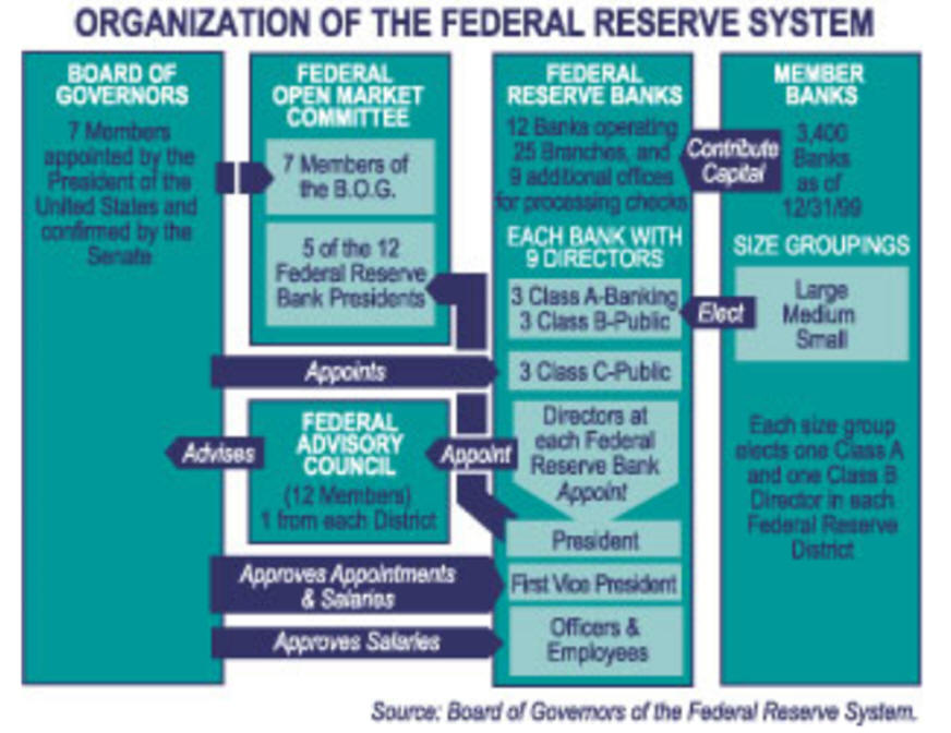 the history of the federal reserve system The federal reserve system was created in 1913, when us president   officials also sought to enroll banks in the federal reserve system  the  progressive era: the origins of the federal reserve system, 1897-1913.