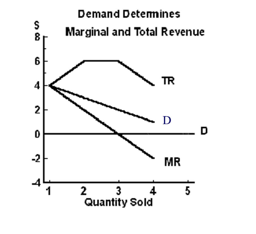 how to get total revenue