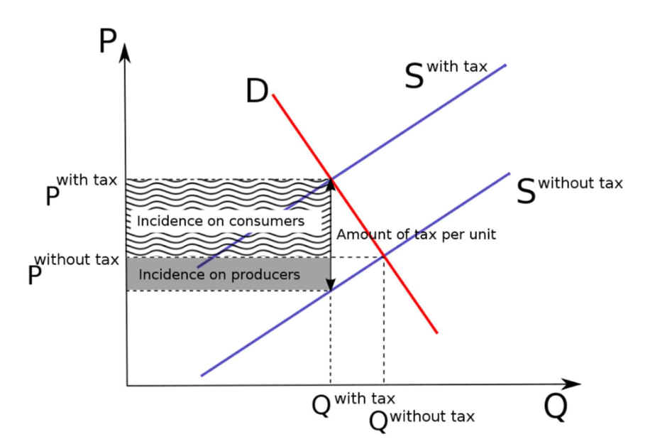 microeconomic terms and graph The core ideas in microeconomics supply, demand and equilibrium  factors  affecting supply what factors change supply long term supply curve.