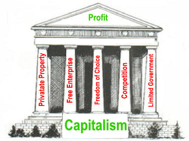 what are the three essential features of capitalism