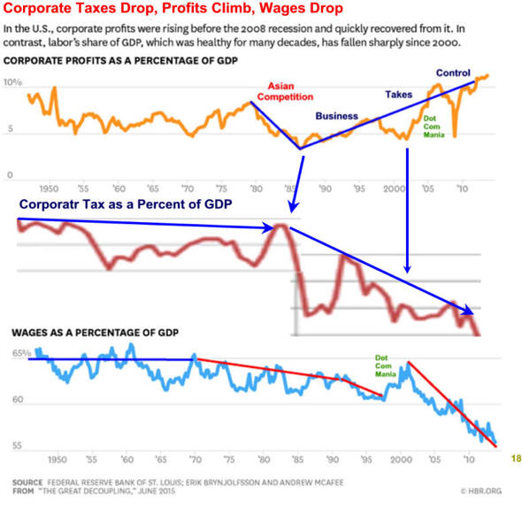 Image result for stagnant wages top 1%
