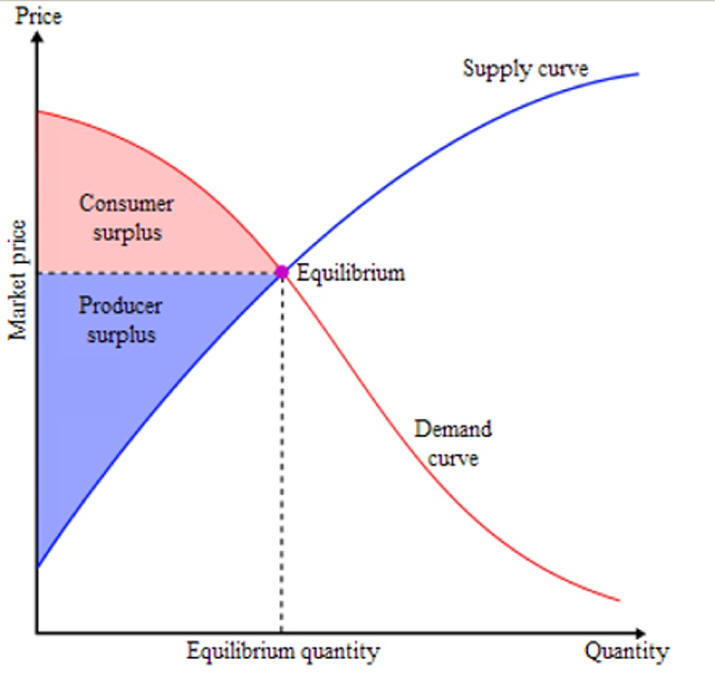microeconomic cunsumer utility Intermediate microeconomics by jinwoo kim 1 –consumer'sproblem: –describe the indifference curve for a given utility level u by an implicit function x.