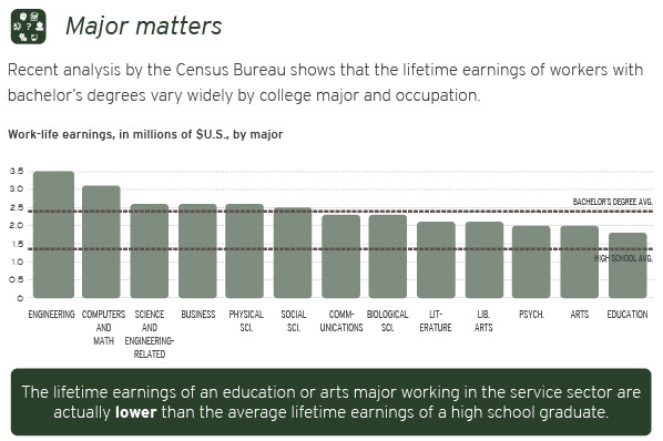 Major matters - The lifetime earnings of an education or arts major working in the service sector are actually lower than the average lifetime earnings of a high school graduate.